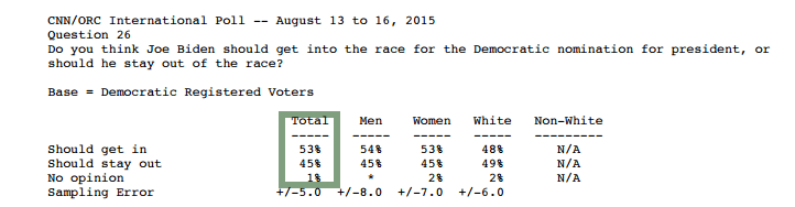 2015-08-016 CNN poll Biden question.png
