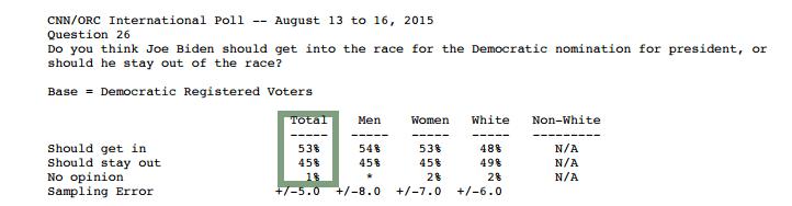 2015-08-016 CNN poll Biden question.png