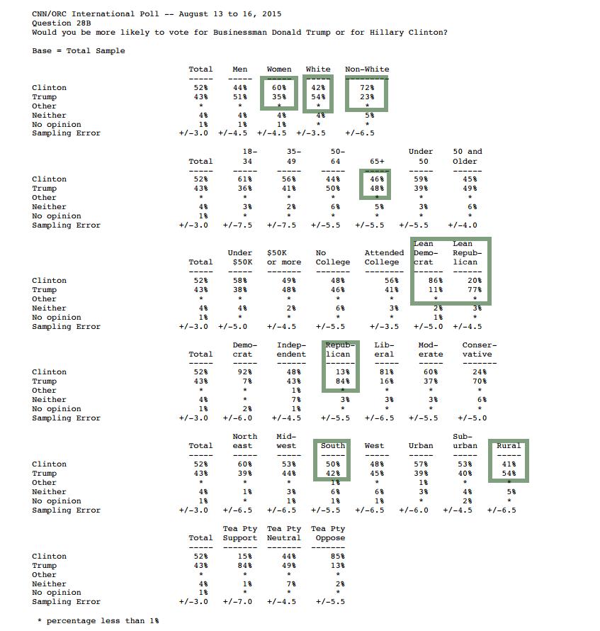 2015-08-016 CNN poll Clinton vs Trump internals.png