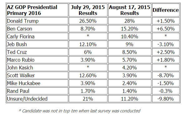 2015-08-017 MBQF AZ GOP primary poll.png