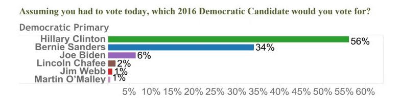 2015-08-021 Gravis-OANN Arizona DEM poll.png