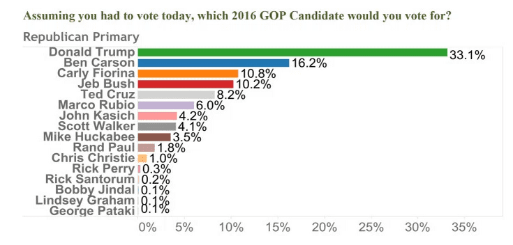2015-08-021 Gravis-OANN Arizona GOP poll.png