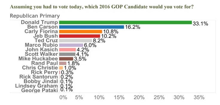 2015-08-021 Gravis-OANN Arizona GOP poll.png
