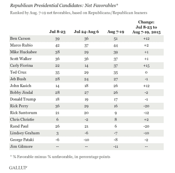 2015 Gallup net favorables.png