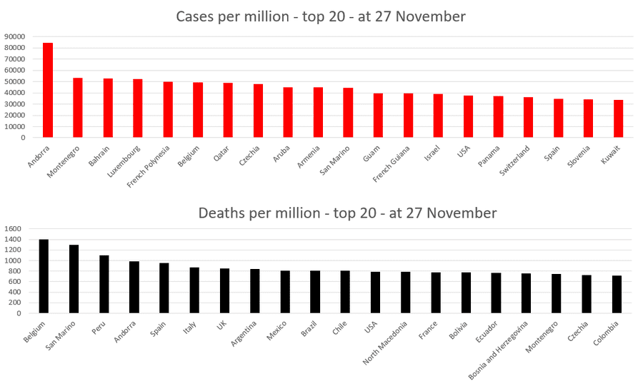 900px-Covid-19_cases_and_deaths_per_million_population_27-Nov.png