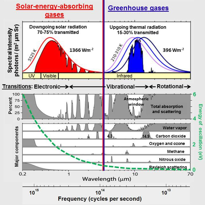 absorbtion vs power chart of atmosphere.jpg