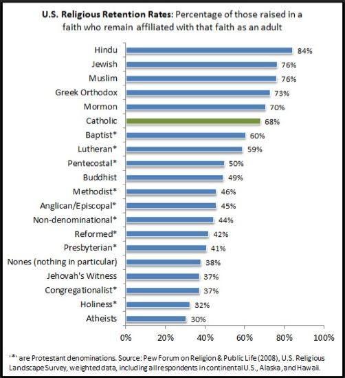 atheist retention rate 30%.jpg