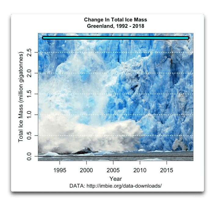 change-in-ice-mass-greenland-1992-2018-2.png