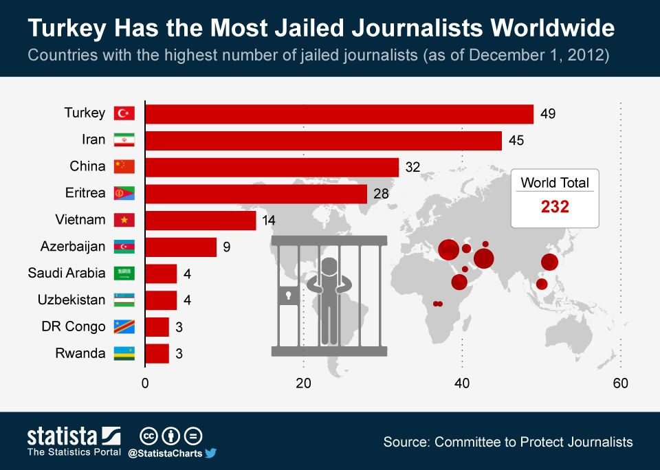 ChartOfTheDay_1661_Turkey_Has_the_Most_Jailed_Journalists_Worldwide_n.jpg