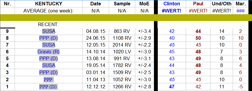 Clinton vs Paul polling - KY August 2015.png