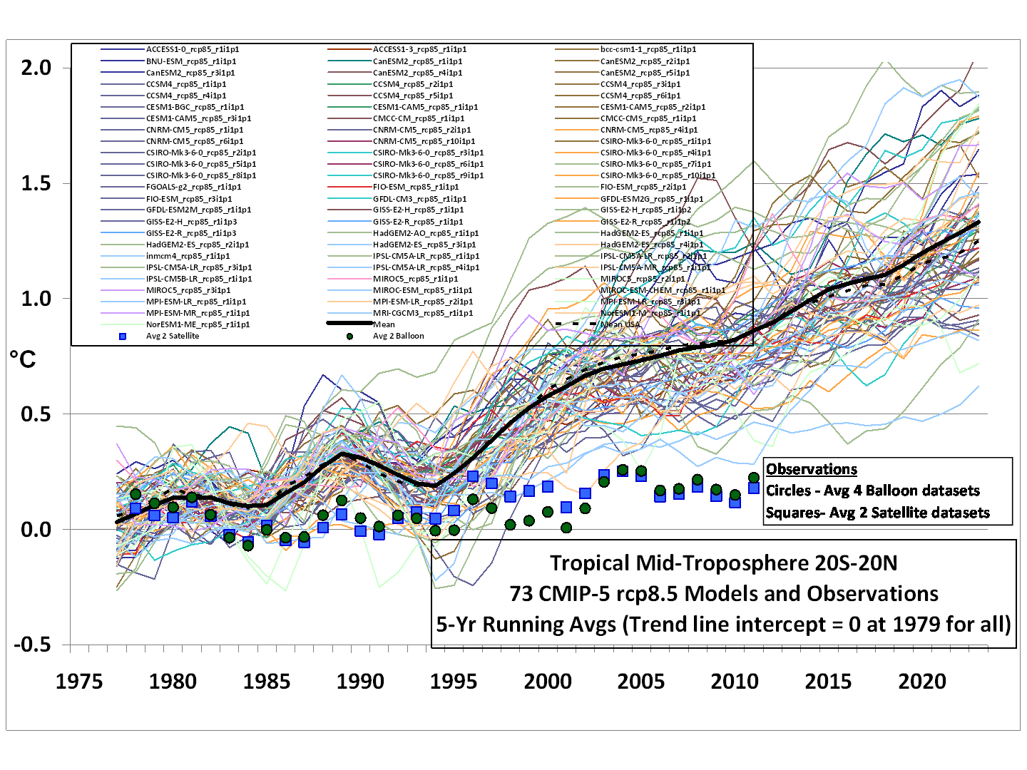 cmip5-73-models-vs-obs-20n-20s-mt-5-yr-means11 Dr Roy Spencer.png