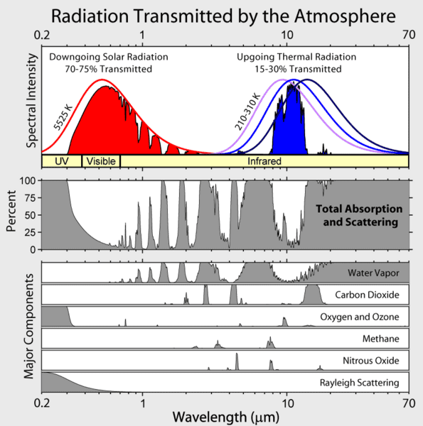 co2-atmospheric_transmission.png