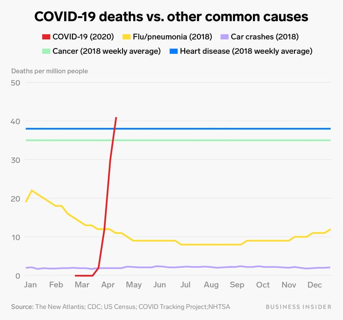 covid-19 deaths compared to other diseases.jpg