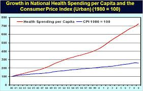 cpi and healthcare cost.jpg
