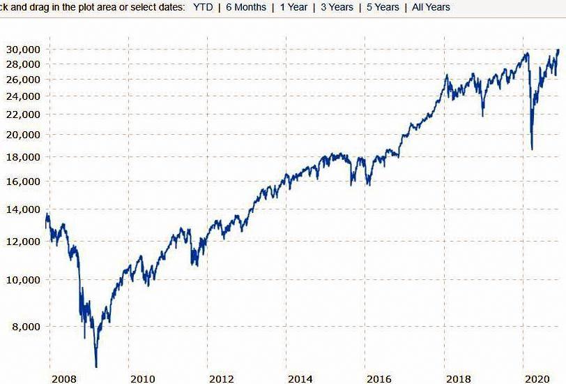 Dow tenyear.jpg