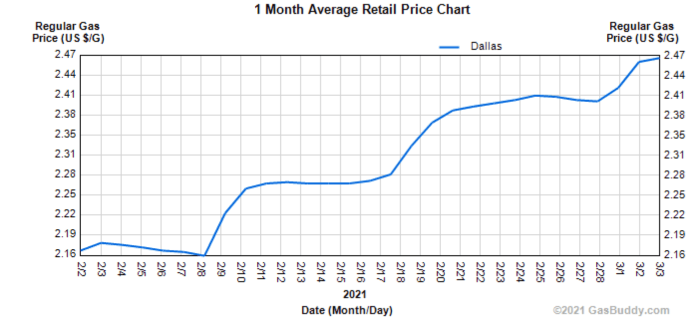 FebGasprices.png