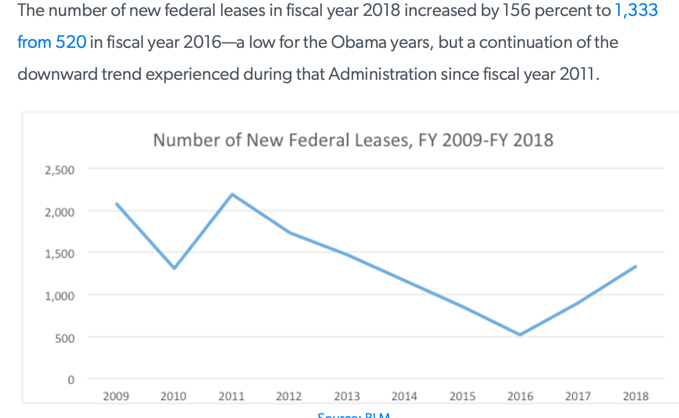 Fed_Oil_leases.png