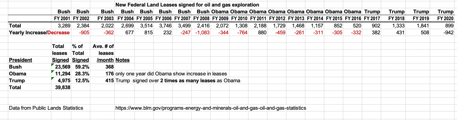Fed_Oil_leases_signed_033021.png