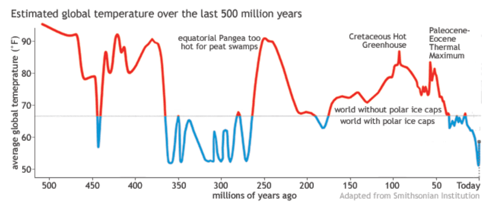 Graph 1 - 500 Million Years.png