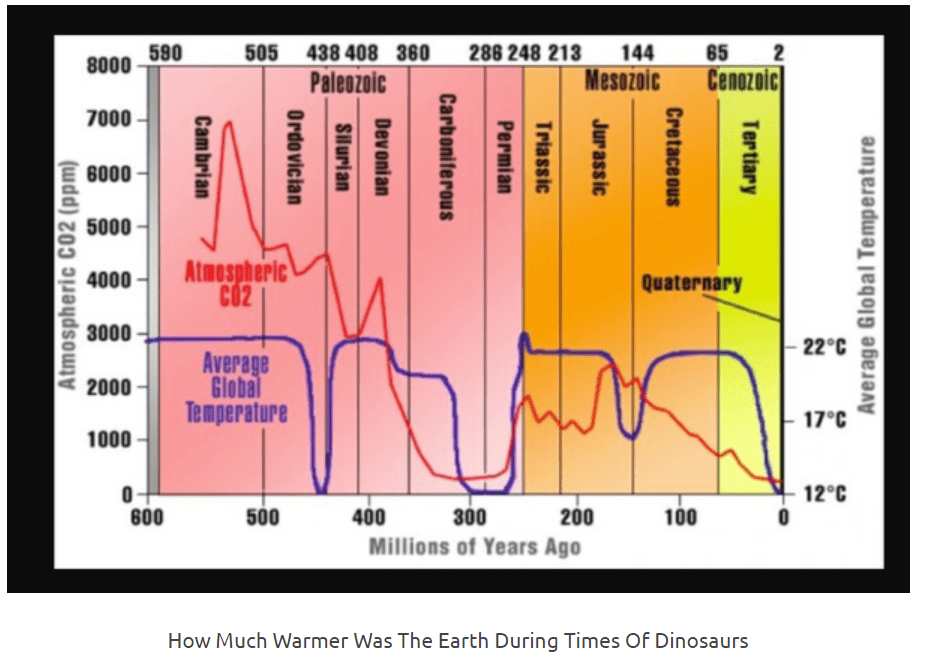 Graph 2 - 800 Million Years.png