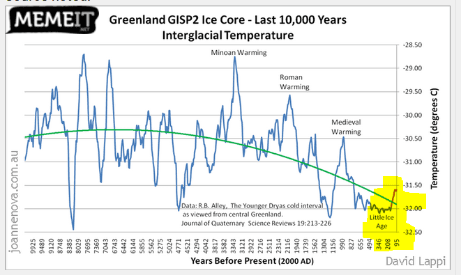 greenlan ice core- interglacial.PNG