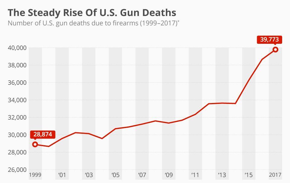 Gun Deaths in US.jpg