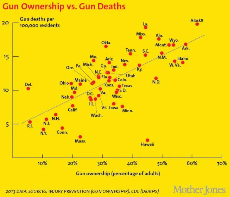 Guns more deaths.jpg