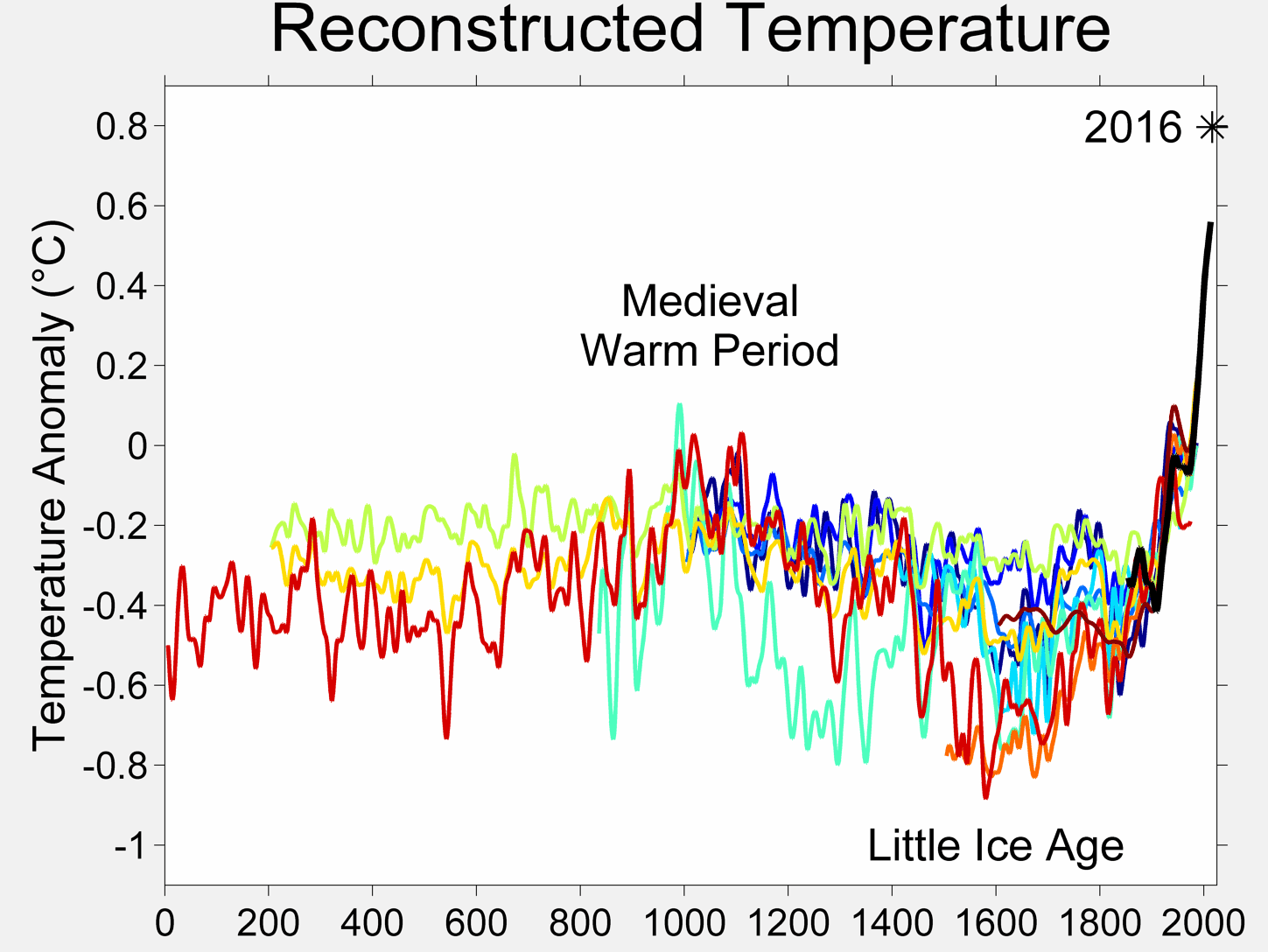 historical temperatures 2.png