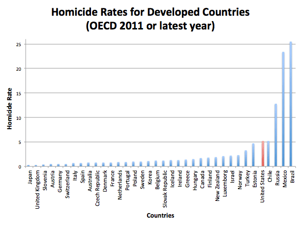 Homicide-Rates-for-Developed-Countries-OECD-2011-or-latest-year.png