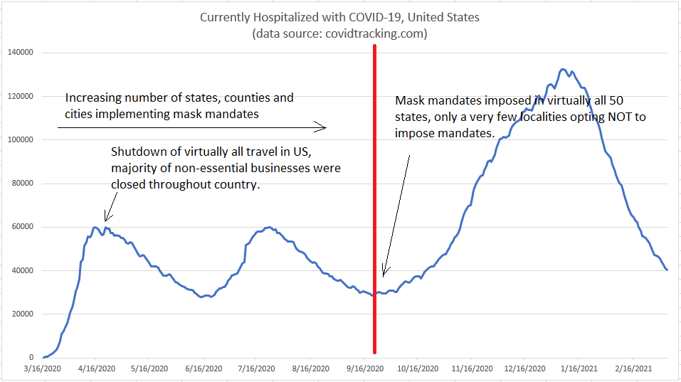 HospitalizationsUSA-WithNotes.png