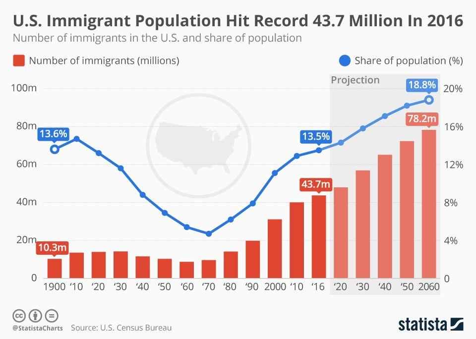 immigrant_population_hit_record.jpg