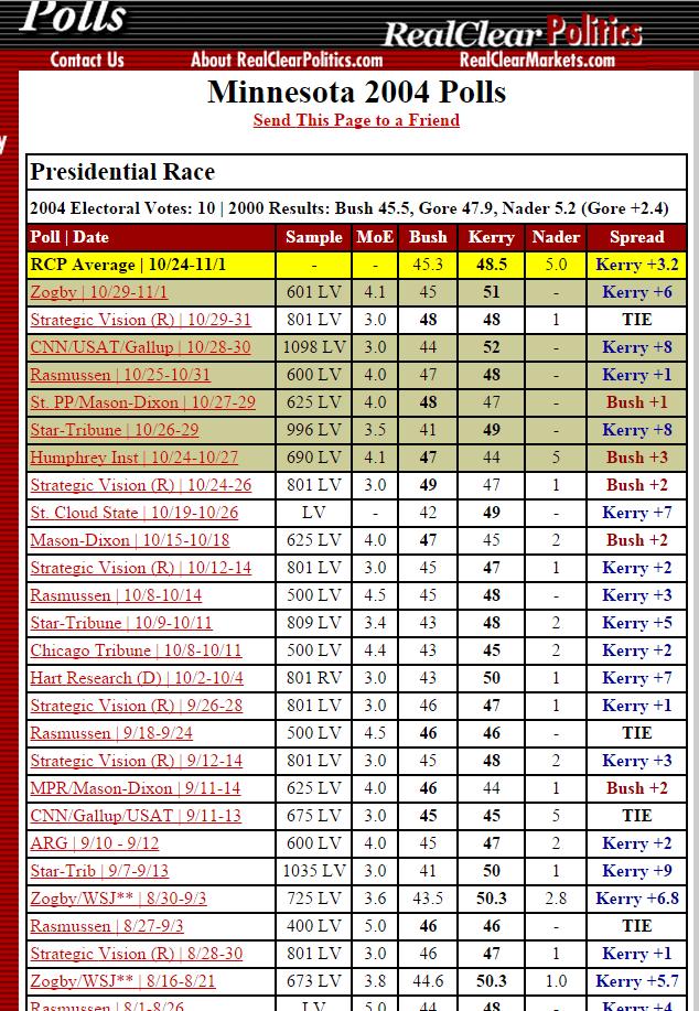 Minnesota 2004 polling screenshot.png