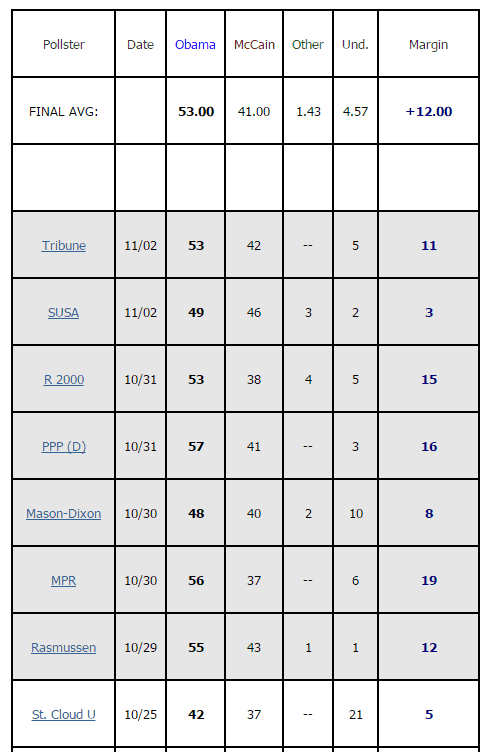 Minnesota 2008 polling screenshot.png