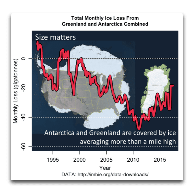 monthly-ice-loss-greenland-and-antarctica.png