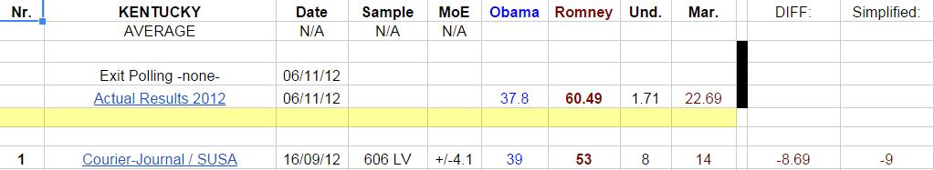 Obama vs Romney polling - KY 2012.png