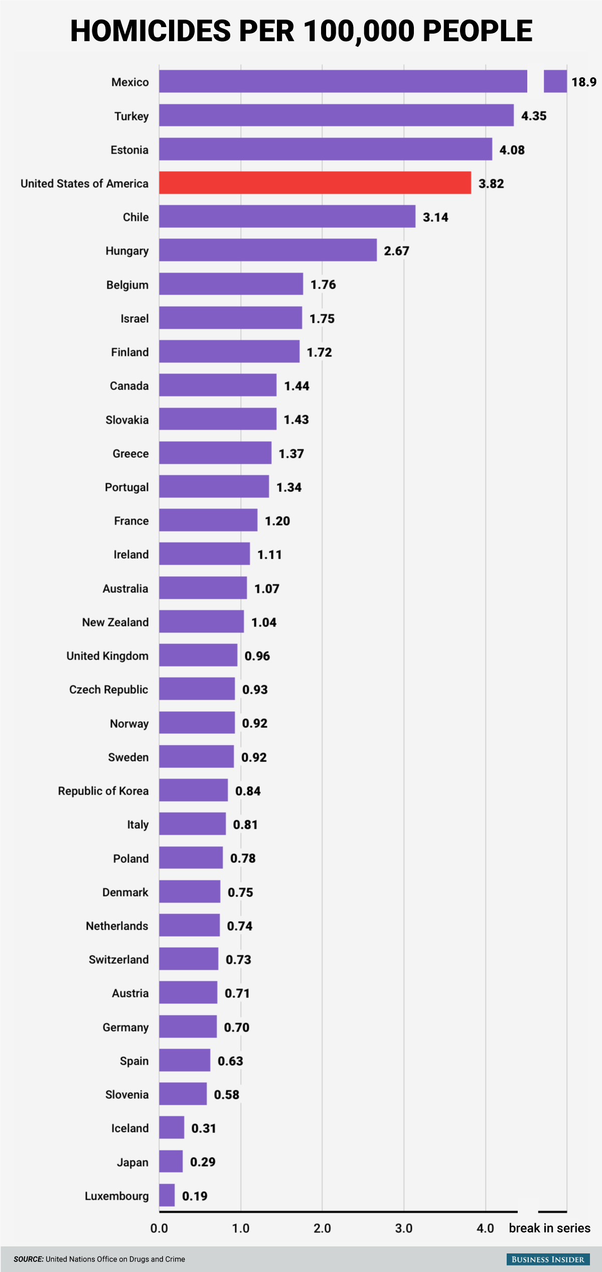 oecd-homicide-rates.png