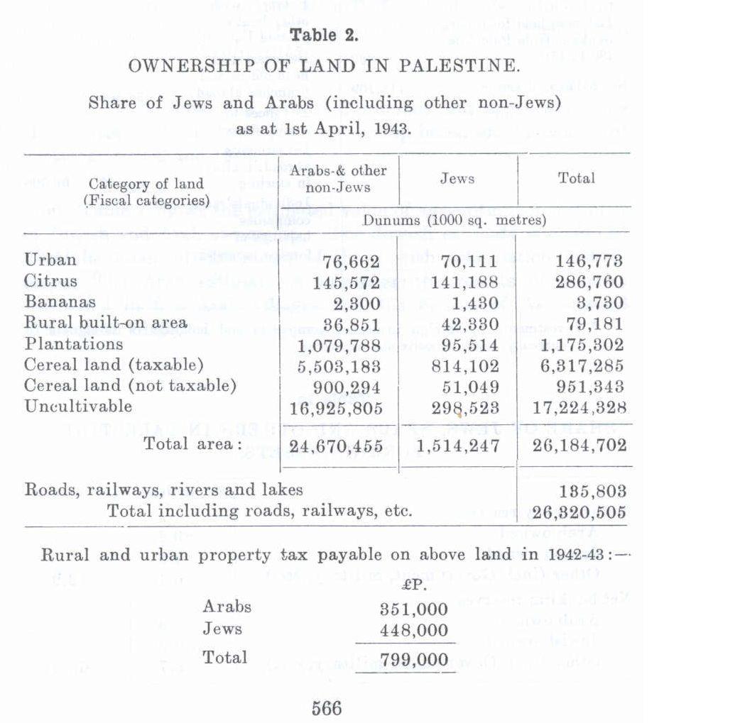 PalestineLandOwnership.jpg