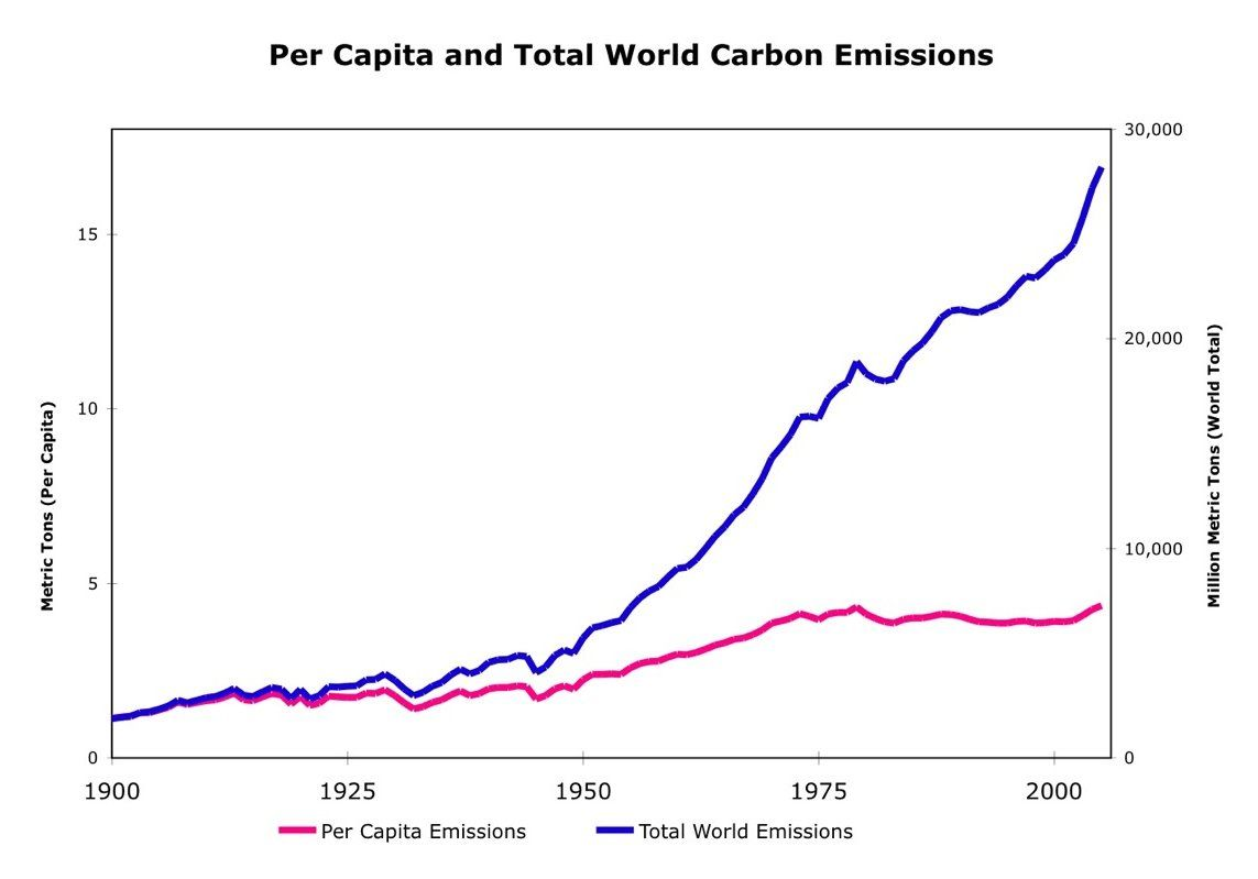 Per-Capita-World-Carbon-Emissions.jpg