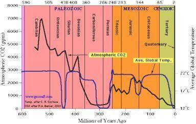 PhanerozoicCO2-Temperatures.jpg