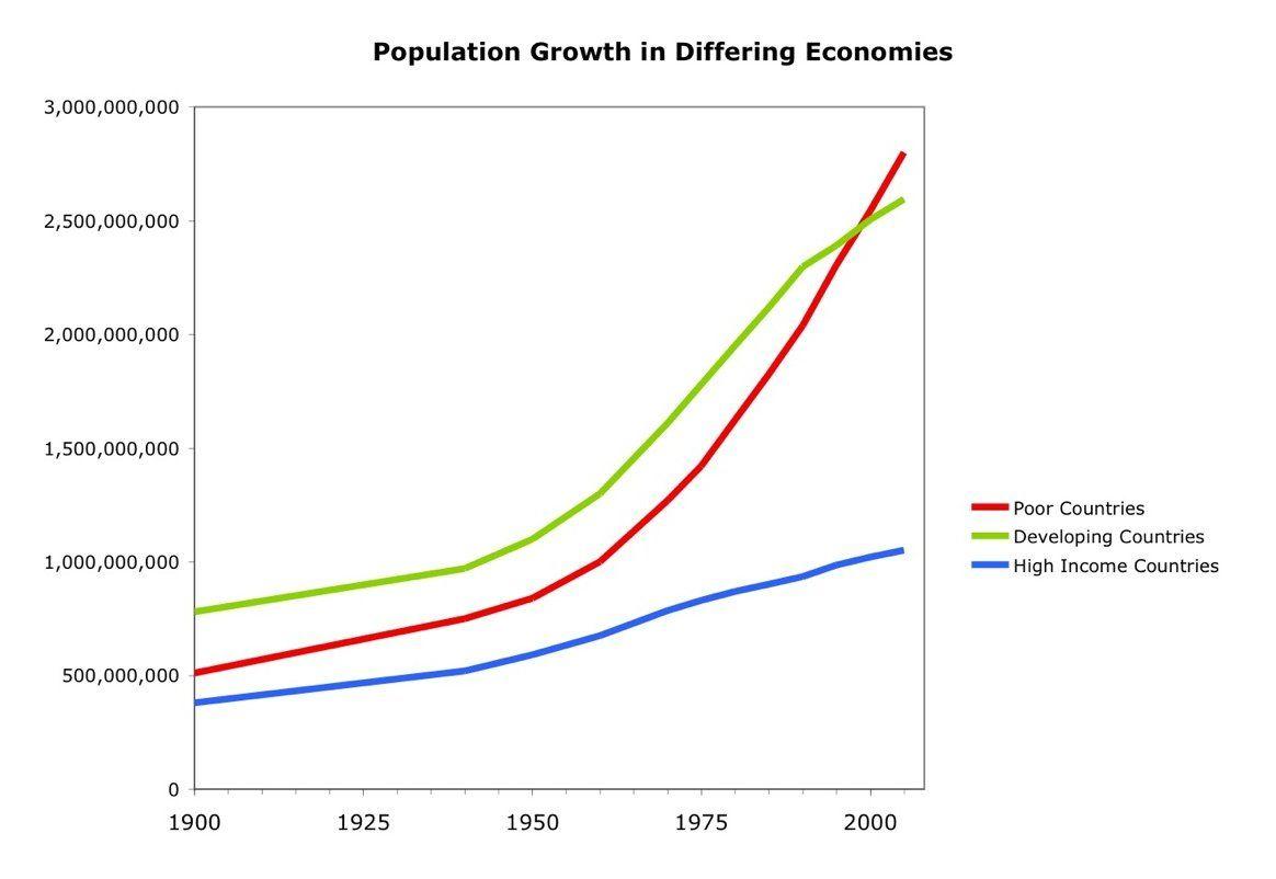 Population-Growth-in-Different-Economies.jpg