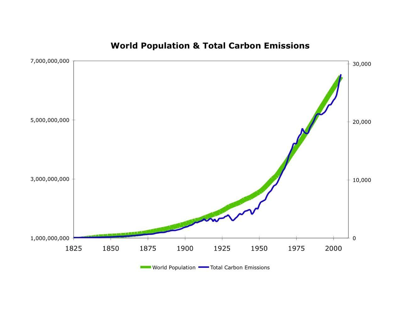 population vs carbon emissions.jpg