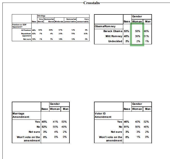 PPP Minnesota internals  from final poll 2012.png