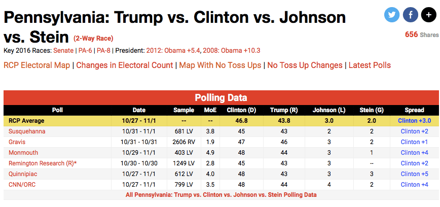 RCP PA Polls; 11:3:16 .png