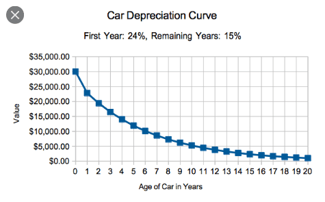 Screenshot_2020-07-06 value drop on cars - Google Search.png