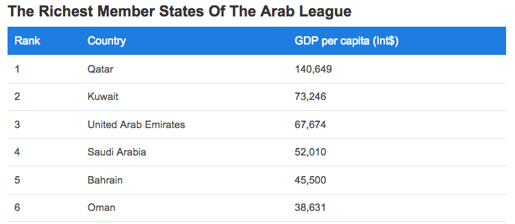 The Richest Arab League States.png