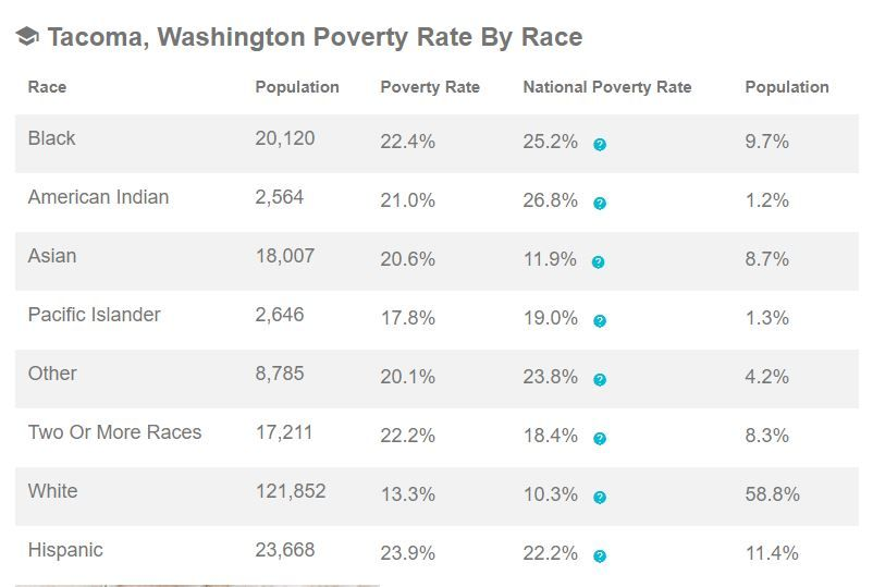 tocoma poverty rate.JPG
