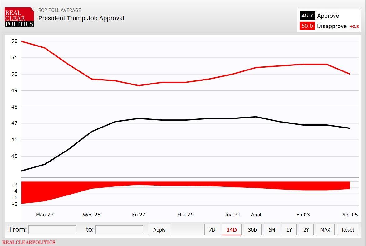 Trump job approval 4-6-2020(2).jpg