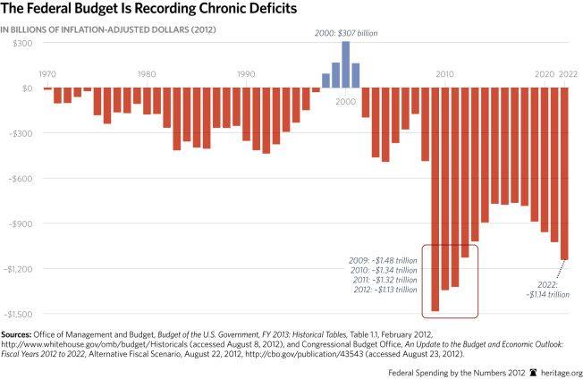 us budget sruplus deficit 2000-2020.jpg