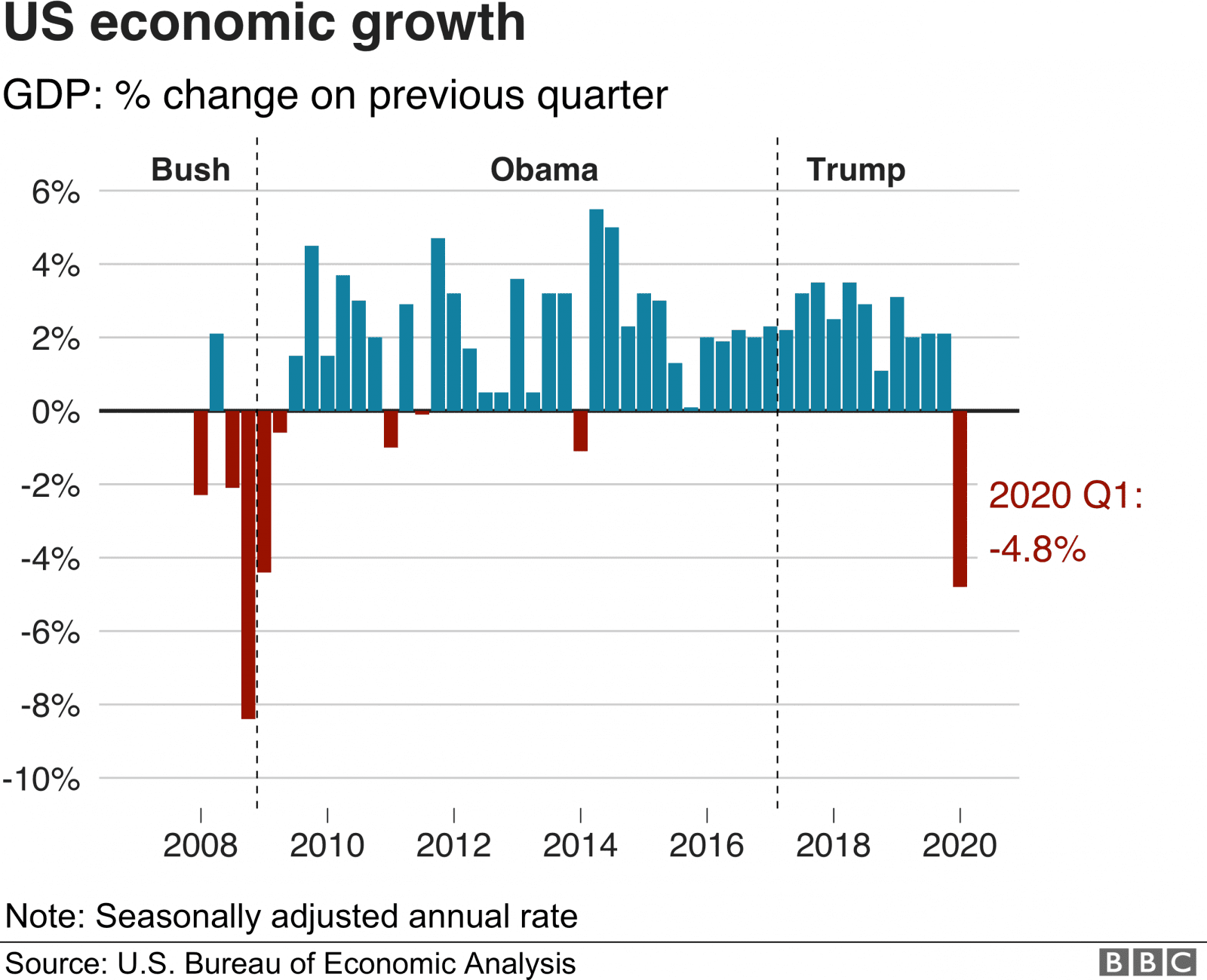 US GDP presidents.png