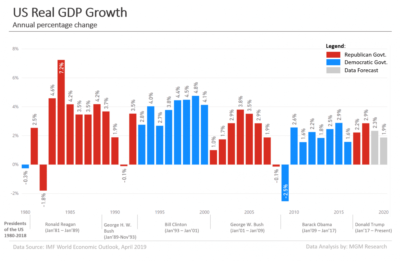 US-Real-GDP-Growth-1980-2020-2.png